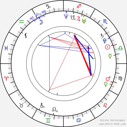 Lin Dan birth chart, Lin Dan astro natal horoscope, astrology