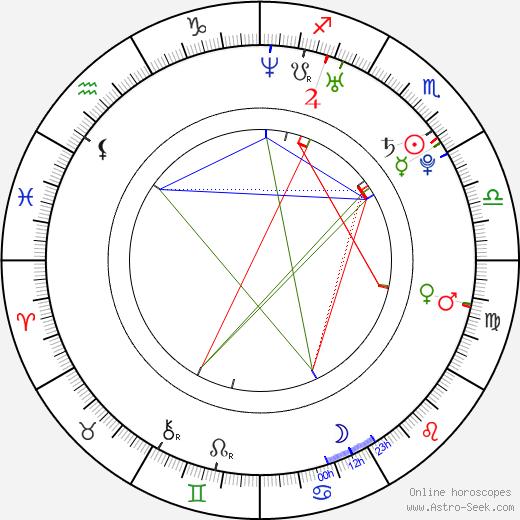 Martina Kopřivová birth chart, Martina Kopřivová astro natal horoscope, astrology