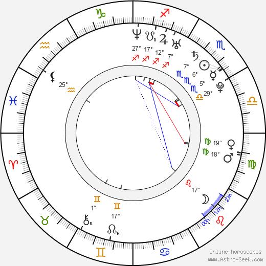 Matthew Weston birth chart, biography, wikipedia 2019, 2020