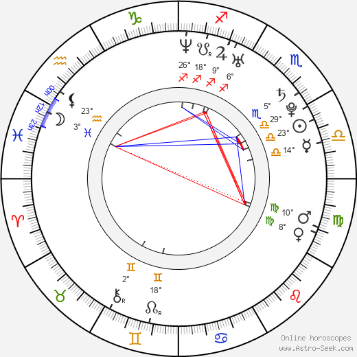 Milica Brozovic birth chart, biography, wikipedia 2019, 2020