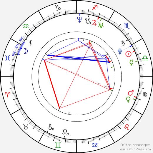 Milica Brozovic astro natal birth chart, Milica Brozovic horoscope, astrology
