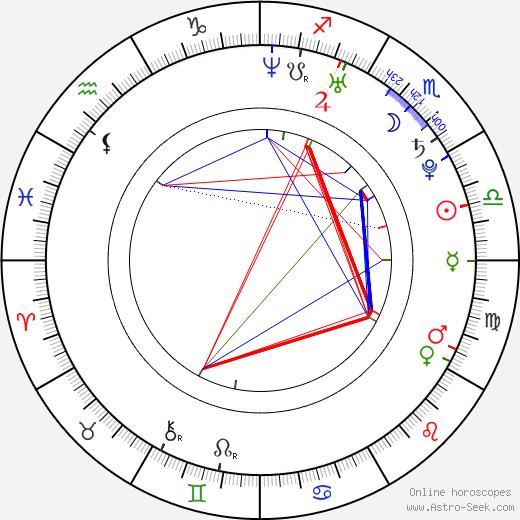 Rachel Rotten birth chart, Rachel Rotten astro natal horoscope, astrology