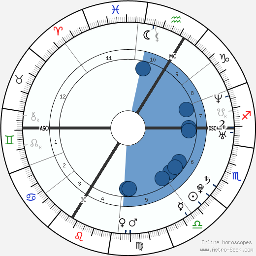 Rémi Ochlik wikipedia, horoscope, astrology, instagram