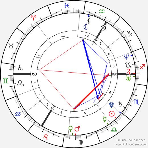 Rémi Ochlik tema natale, oroscopo, Rémi Ochlik oroscopi gratuiti, astrologia
