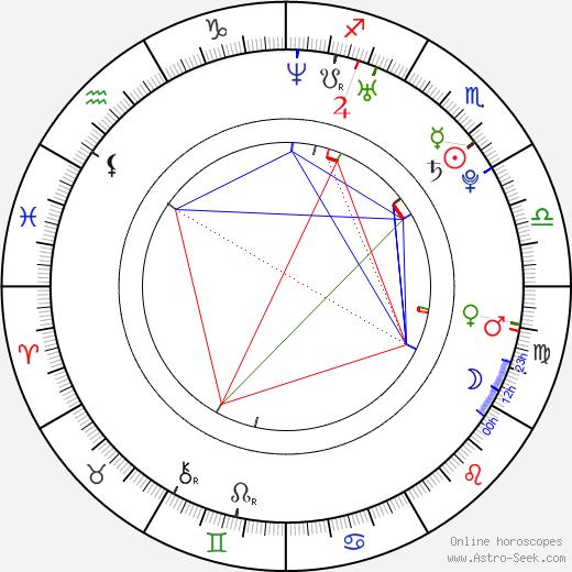 Ria Sommerfeld astro natal birth chart, Ria Sommerfeld horoscope, astrology