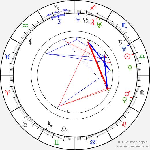 Ryder Skye tema natale, oroscopo, Ryder Skye oroscopi gratuiti, astrologia
