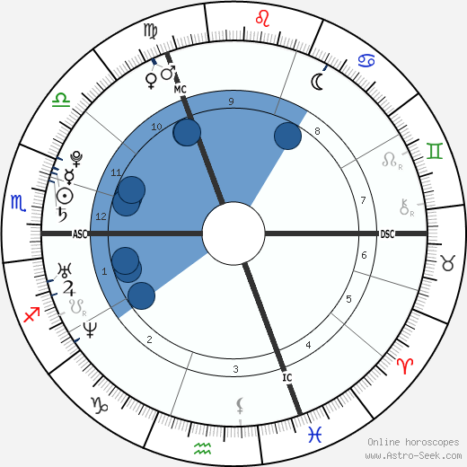 Sabine Dardenne wikipedia, horoscope, astrology, instagram