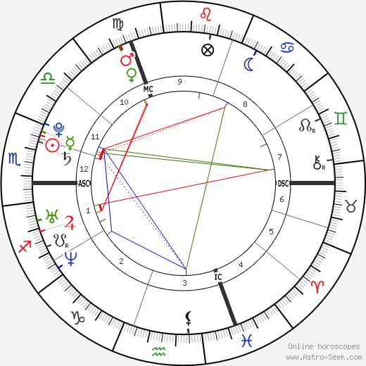 Sabine Dardenne astro natal birth chart, Sabine Dardenne horoscope, astrology