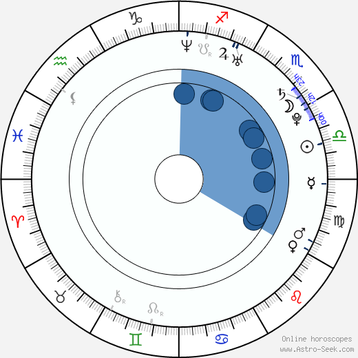 Scottie Upshall wikipedia, horoscope, astrology, instagram