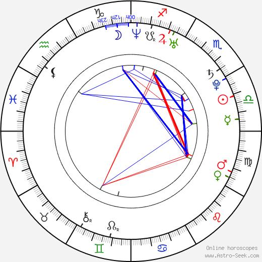 Todd Whalen день рождения гороскоп, Todd Whalen Натальная карта онлайн