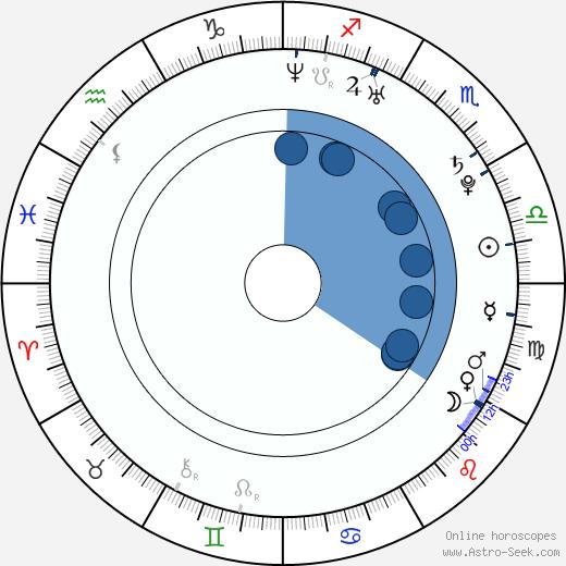 Trine Stårup wikipedia, horoscope, astrology, instagram