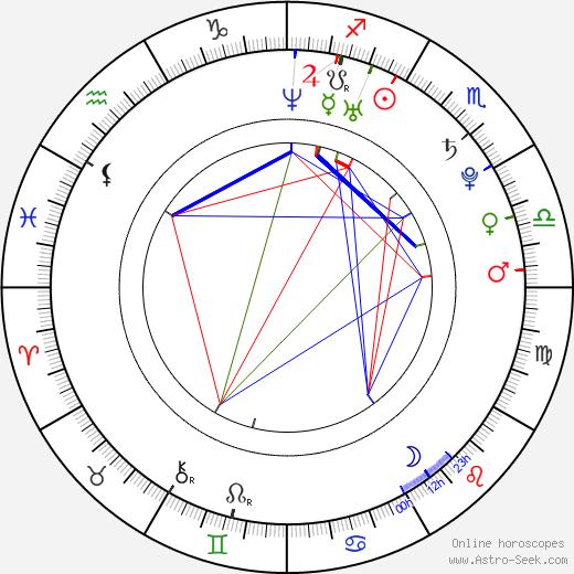 Atsushi Itô birth chart, Atsushi Itô astro natal horoscope, astrology