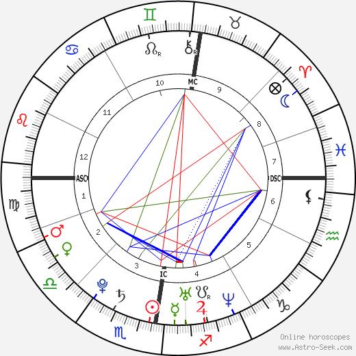 Britta Steffen astro natal birth chart, Britta Steffen horoscope, astrology