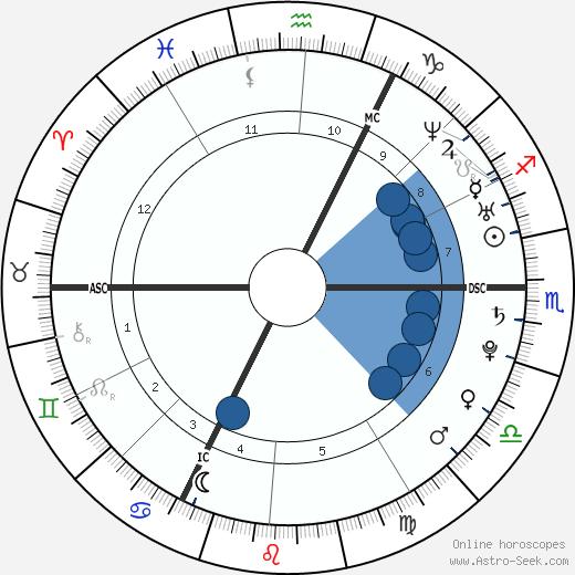 Dorian Mortelette wikipedia, horoscope, astrology, instagram