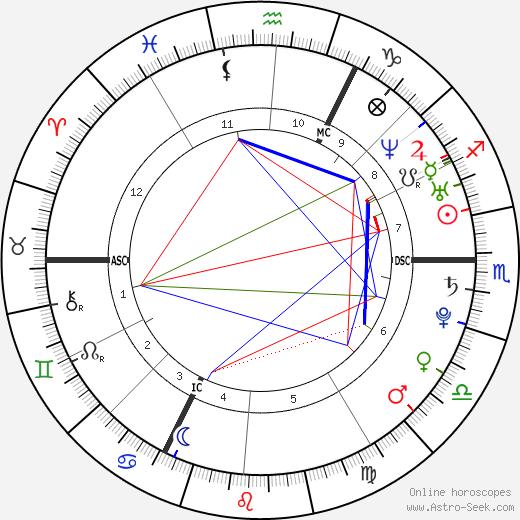 Dorian Mortelette tema natale, oroscopo, Dorian Mortelette oroscopi gratuiti, astrologia