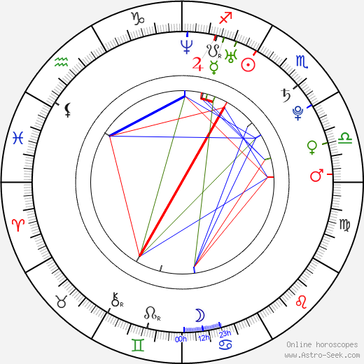 Eric Hordes astro natal birth chart, Eric Hordes horoscope, astrology