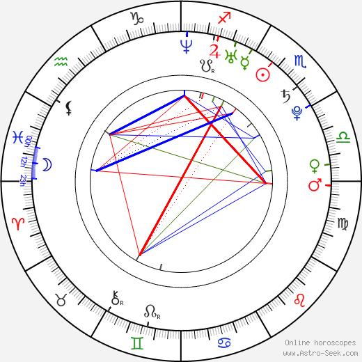 Fernando Verdasco tema natale, oroscopo, Fernando Verdasco oroscopi gratuiti, astrologia