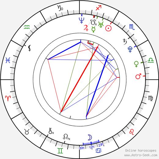 Gaston Dalmau astro natal birth chart, Gaston Dalmau horoscope, astrology