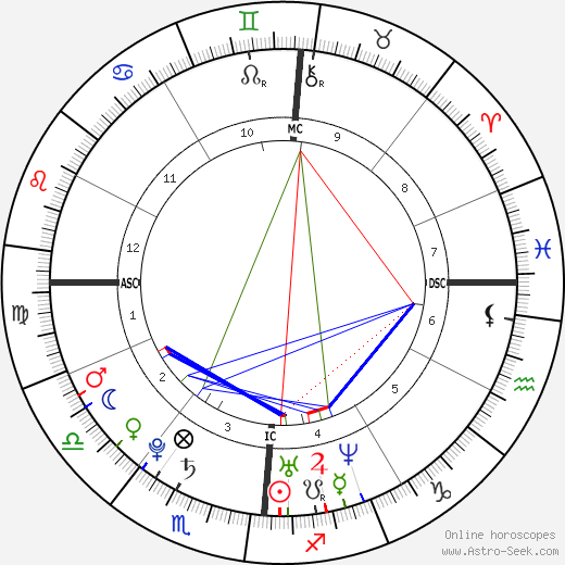 Guillaume Gouix astro natal birth chart, Guillaume Gouix horoscope, astrology