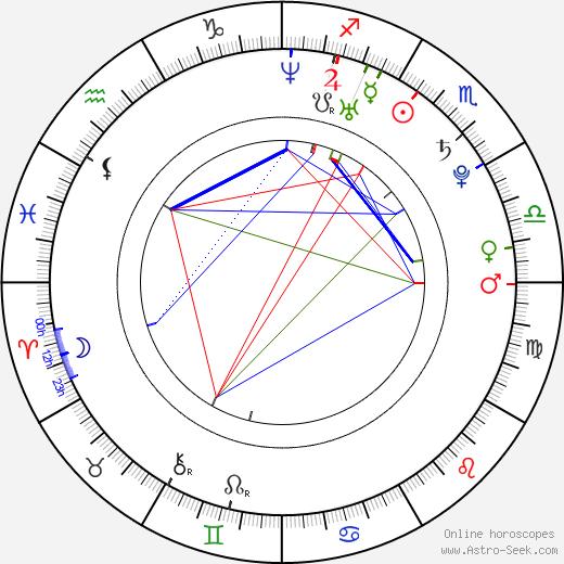Harry Lloyd birth chart, Harry Lloyd astro natal horoscope, astrology