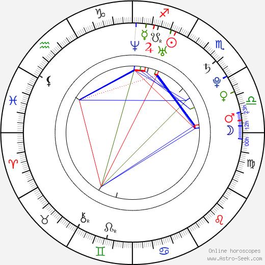 Jennifer Sterger birth chart, Jennifer Sterger astro natal horoscope, astrology