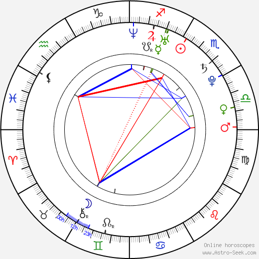 Jim Wayer horoscope, astrology, astro natal chart