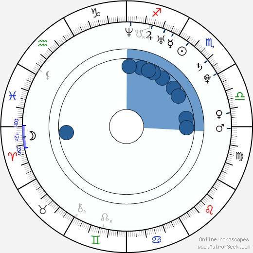 Justin Morck wikipedia, horoscope, astrology, instagram