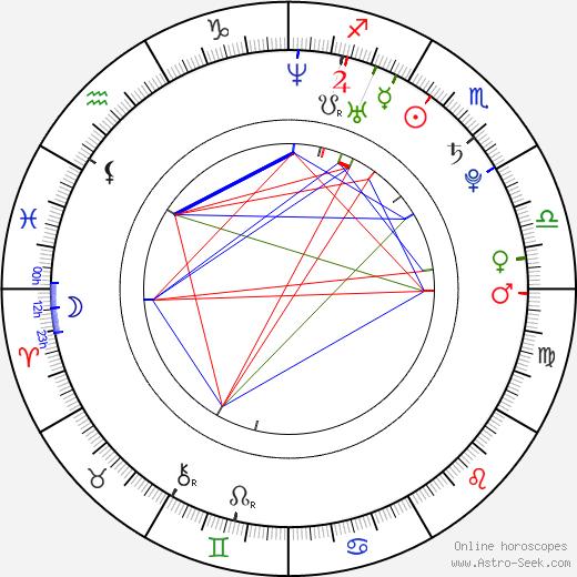 Kari Lehtonen birth chart, Kari Lehtonen astro natal horoscope, astrology