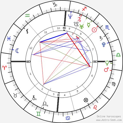 Laura Smet tema natale, oroscopo, Laura Smet oroscopi gratuiti, astrologia