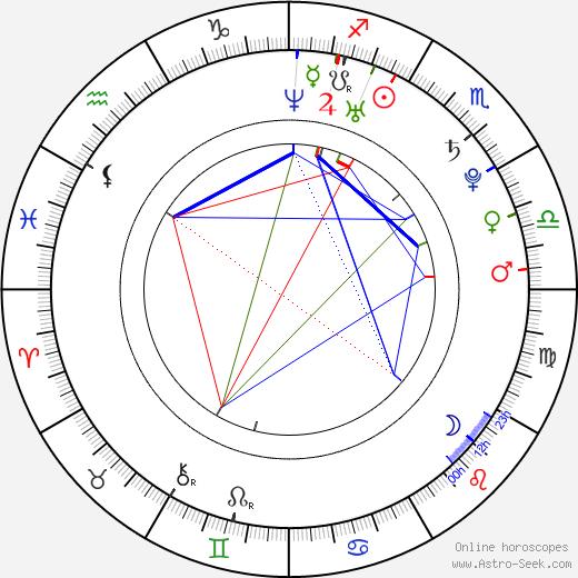 Mateusz Janicki tema natale, oroscopo, Mateusz Janicki oroscopi gratuiti, astrologia