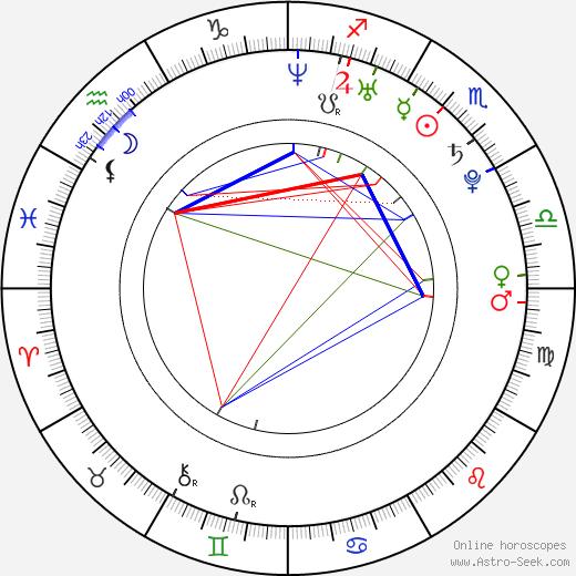 Michal Holán tema natale, oroscopo, Michal Holán oroscopi gratuiti, astrologia