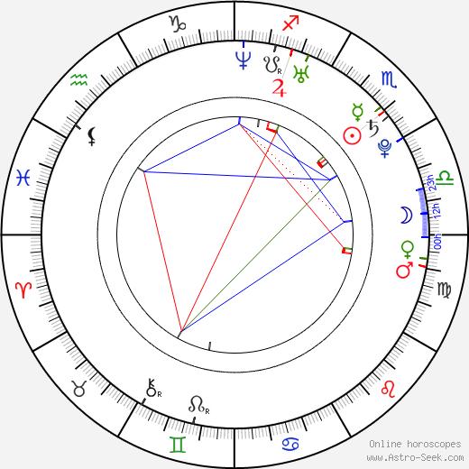 Mika Kurvinen день рождения гороскоп, Mika Kurvinen Натальная карта онлайн