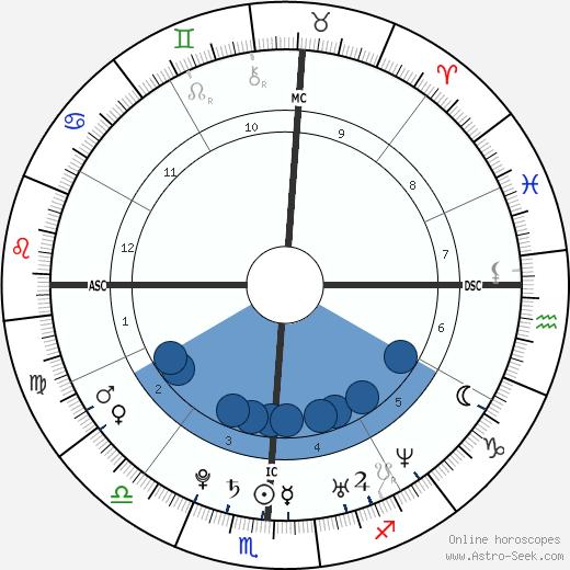 Miranda Lambert wikipedia, horoscope, astrology, instagram