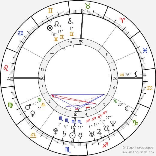 Miranda Lambert Биография в Википедии 2020, 2021