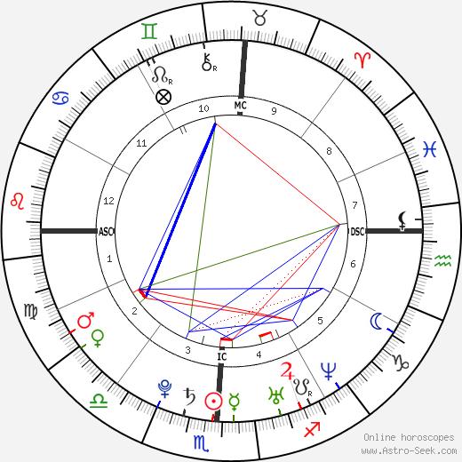Миранда Ламберт Miranda Lambert день рождения гороскоп, Miranda Lambert Натальная карта онлайн