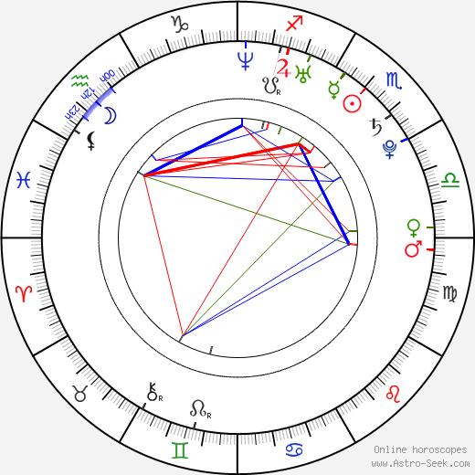 Nima Fakhrara astro natal birth chart, Nima Fakhrara horoscope, astrology