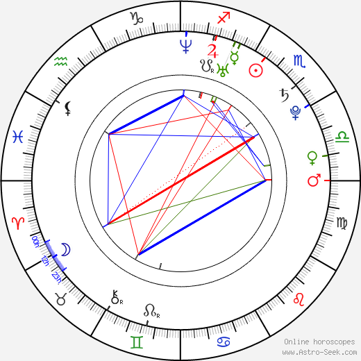 Peter Ondrášek birth chart, Peter Ondrášek astro natal horoscope, astrology