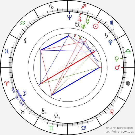 Robert Kazinsky birth chart, Robert Kazinsky astro natal horoscope, astrology
