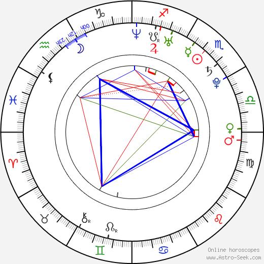 Sora Aoi birth chart, Sora Aoi astro natal horoscope, astrology