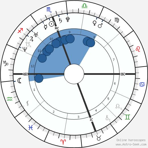 Suzuki Tatsuhisa wikipedia, horoscope, astrology, instagram