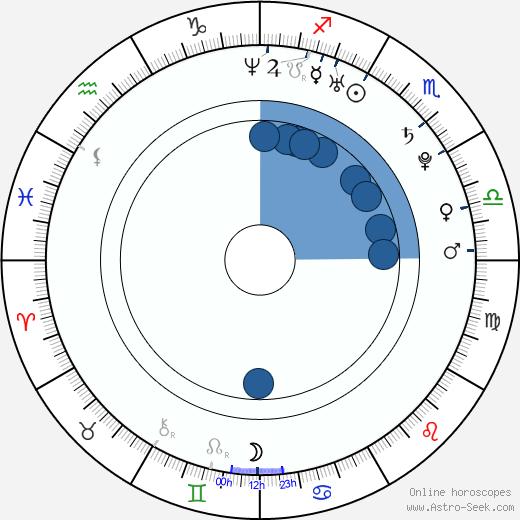 Tyler Hilton wikipedia, horoscope, astrology, instagram