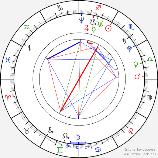 Tyler Hilton birth chart, Tyler Hilton astro natal horoscope, astrology