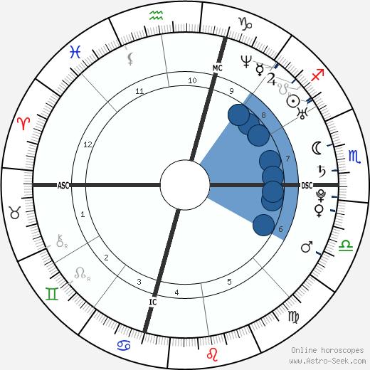 Aaron Rodgers wikipedia, horoscope, astrology, instagram