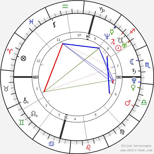 Aaron Rodgers tema natale, oroscopo, Aaron Rodgers oroscopi gratuiti, astrologia