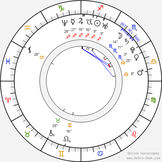 Ana Lucia Dominguez birth chart, biography, wikipedia 2018, 2019