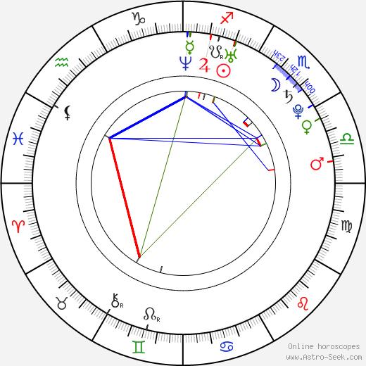 Ana Lucia Dominguez astro natal birth chart, Ana Lucia Dominguez horoscope, astrology