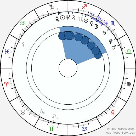 Ashley Bashioum wikipedia, horoscope, astrology, instagram