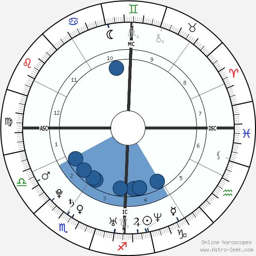Audrey Santo wikipedia, horoscope, astrology, instagram