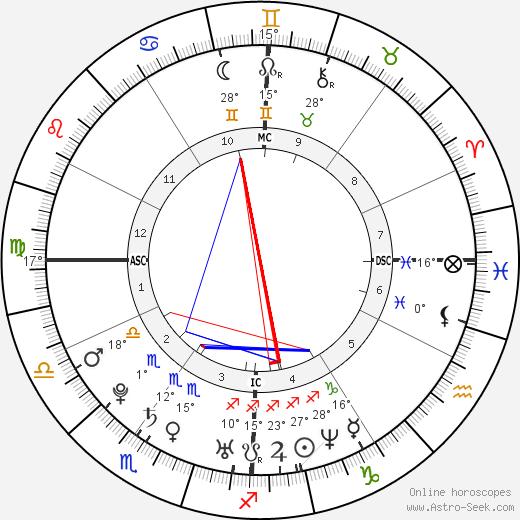 Audrey Santo birth chart, biography, wikipedia 2019, 2020