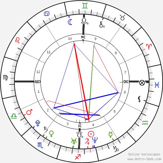 Audrey Santo birth chart, Audrey Santo astro natal horoscope, astrology